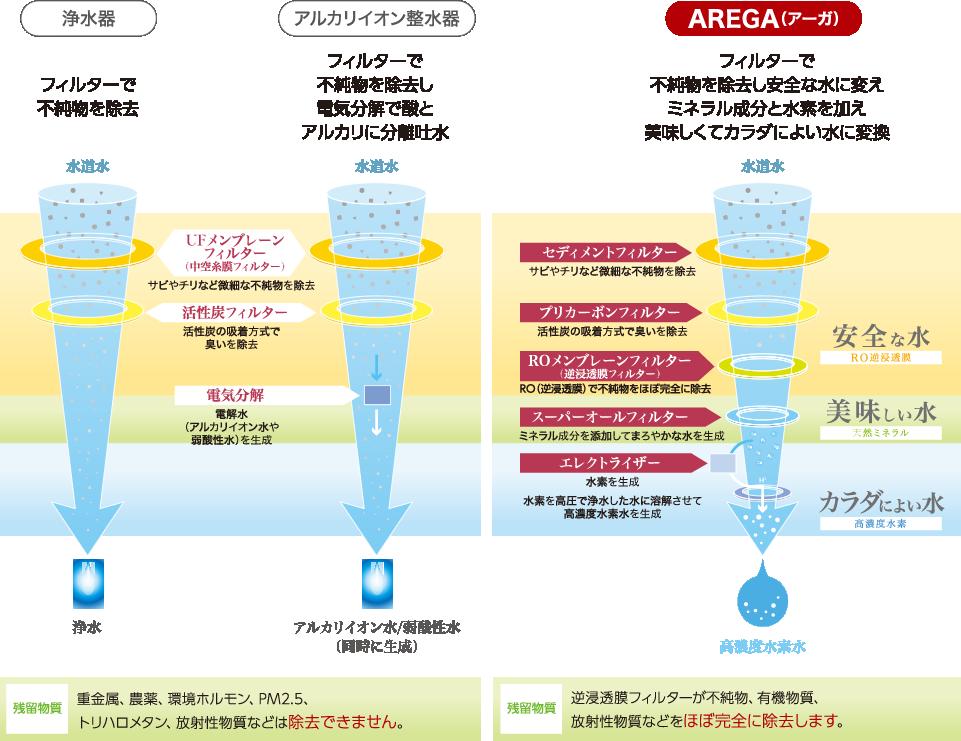 一般的な浄水器、アルカリイオン整水器とのシステム比較
